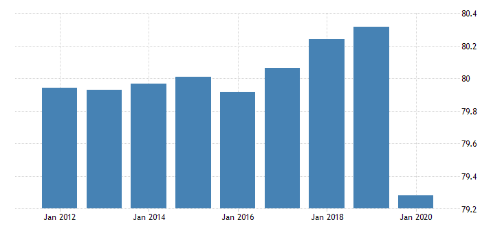 united states employment to population ratio for the democratic peoples republic of korea fed data