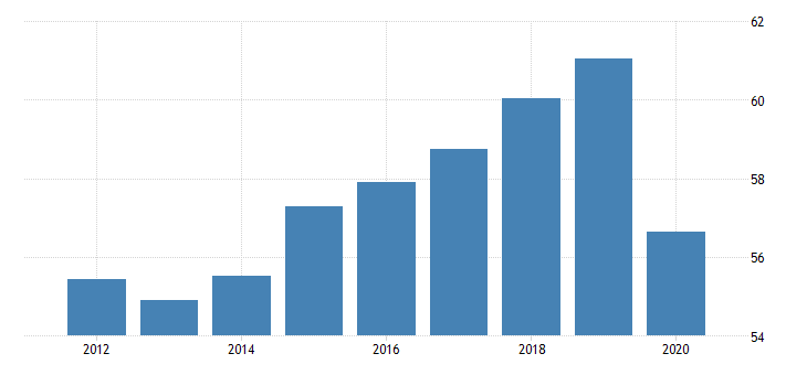 united states employment to population ratio for the dominican republic fed data