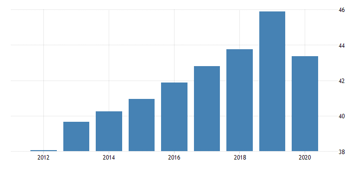 united states employment to population ratio for the former yugoslav republic of macedonia fed data