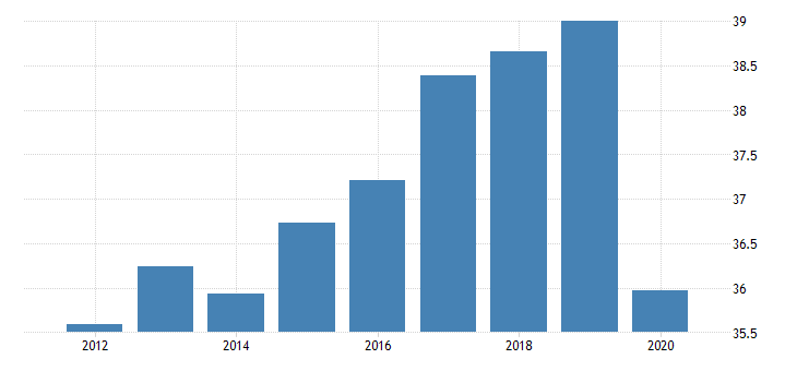 united states employment to population ratio for the islamic republic of iran fed data