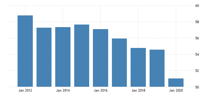 united states employment to population ratio for the kyrgyz republic fed data