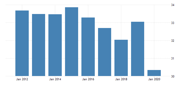 united states employment to population ratio for the occupied palestinian territory fed data