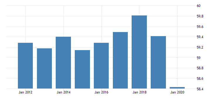 united states employment to population ratio for the russian federation fed data