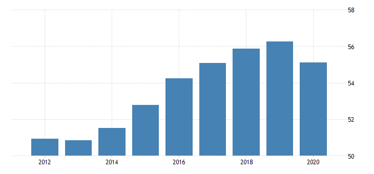 united states employment to population ratio for the slovak republic fed data