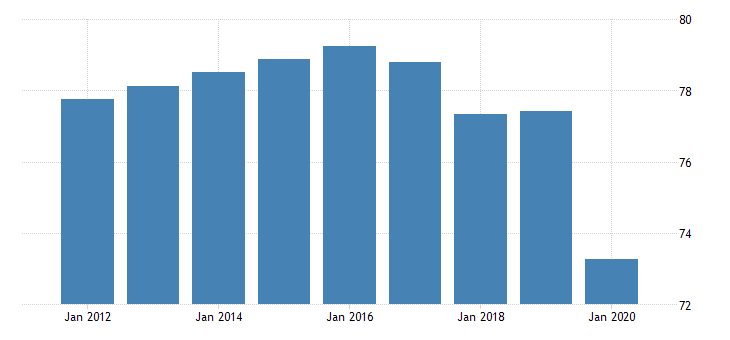 united states employment to population ratio for the united arab emirates fed data