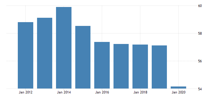 united states employment to population ratio for trinidad and tobago fed data