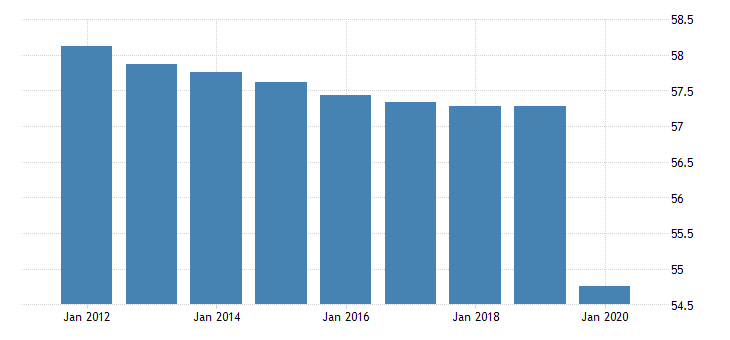 united states employment to population ratio for world fed data