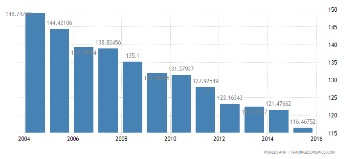 united states energy use kg of oil equivalent per dollar1 000 gdp constant 2005 ppp wb data