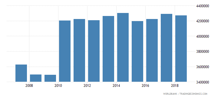 united states enrolment in pre primary education female number wb data