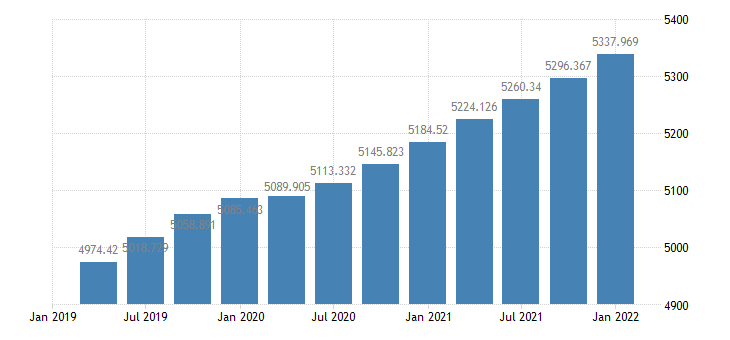 united states equipment and software  assets with tangible assets stated at historical cost  balance sheet of nonfarm nonfinancial corporate business bil of $ q nsa fed data