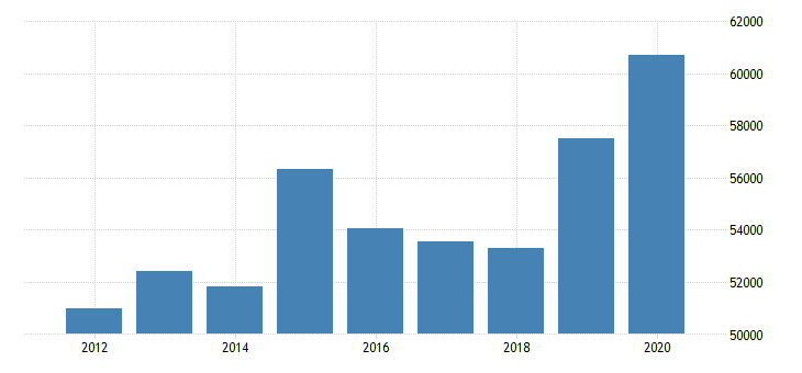 united states estimate of median household income for dickey county nd fed data
