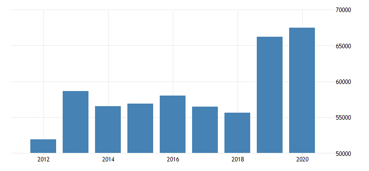 united states estimate of median household income for dickinson county ia fed data