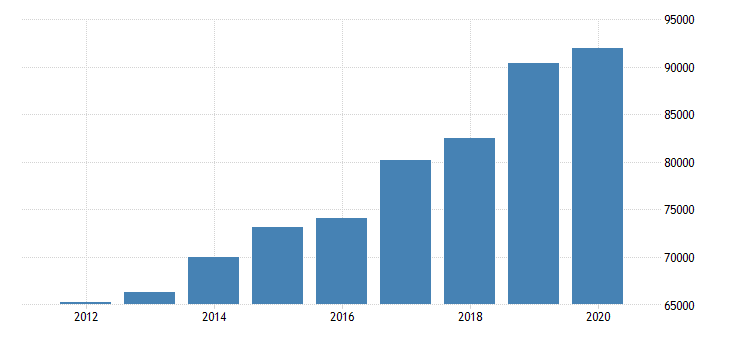 united states estimate of median household income for district of columbia dollar fed data