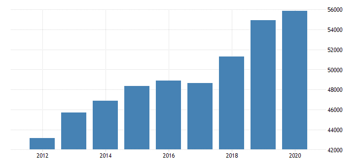 united states estimate of median household income for edwards county il fed data