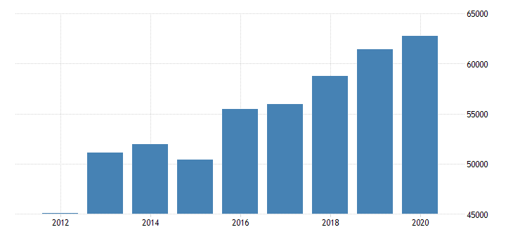 united states estimate of median household income for franklin county mo fed data