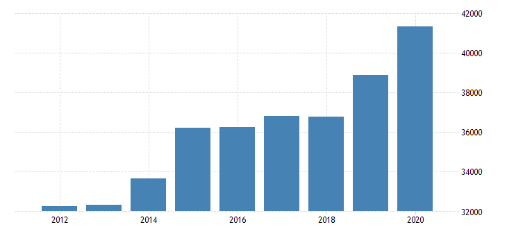 united states estimate of median household income for green county ky fed data