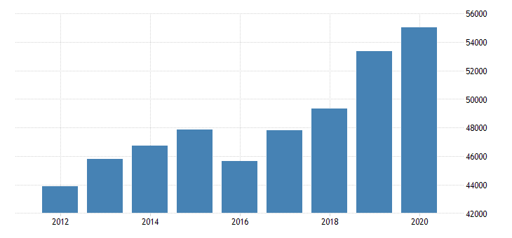 united states estimate of median household income for harlan county ne fed data