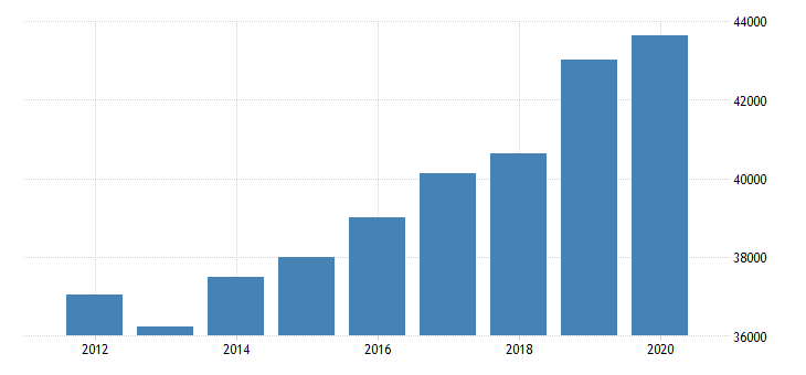 united states estimate of median household income for harrison county mo fed data