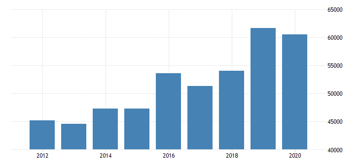 united states estimate of median household income for henderson county nc fed data