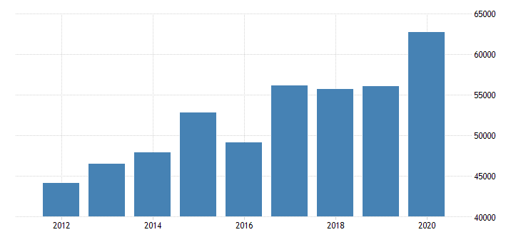 united states estimate of median household income for hubbard county mn fed data