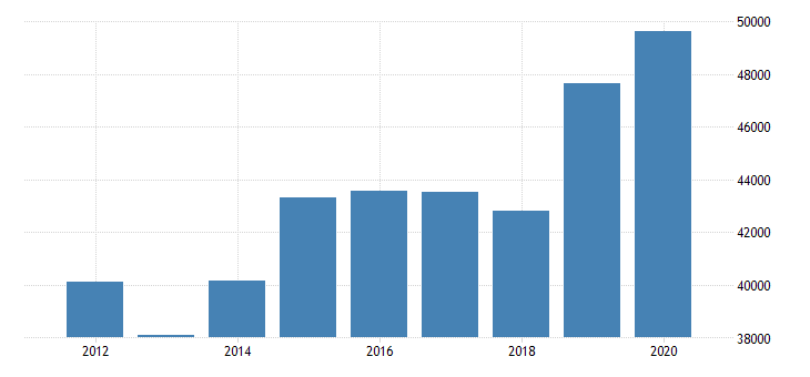 united states estimate of median household income for jefferson county oh fed data