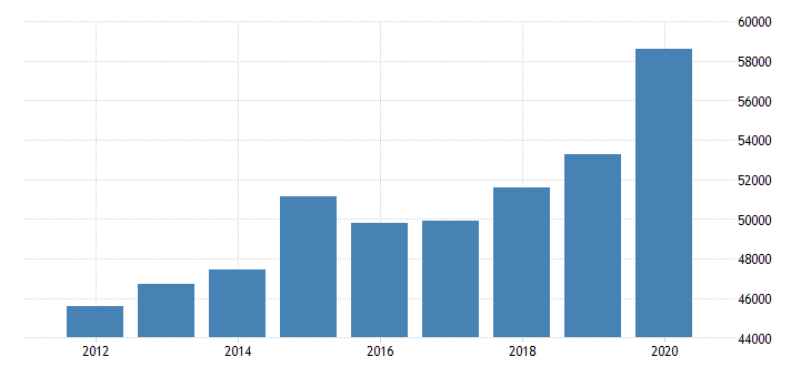 united states estimate of median household income for kern county ca fed data