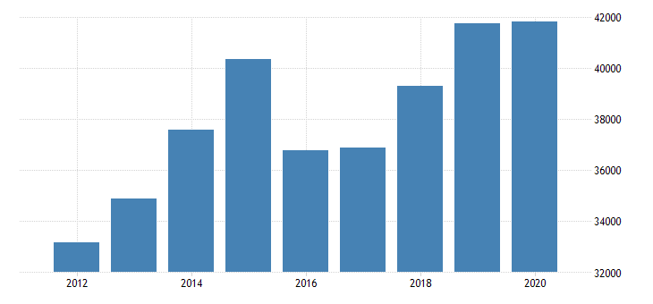 united states estimate of median household income for knox county mo fed data