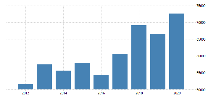 united states estimate of median household income for logan county ok fed data