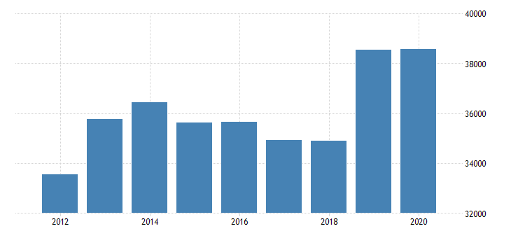 united states estimate of median household income for logan county wv fed data