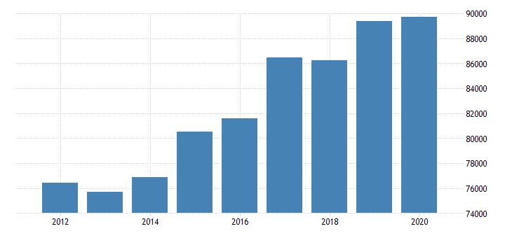 united states estimate of median household income for mchenry county il fed data