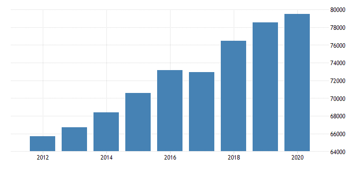 united states estimate of median household income for medina county oh fed data