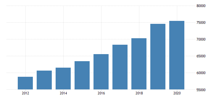 united states estimate of median household income for minnesota fed data