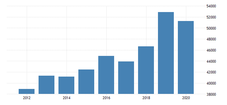 united states estimate of median household income for montgomery county ky fed data