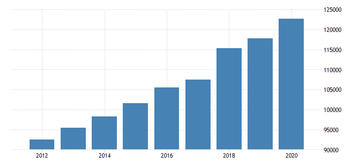 united states estimate of median household income for nassau county ny fed data