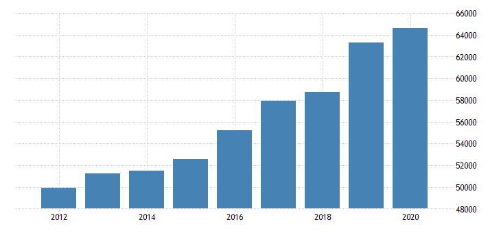 united states estimate of median household income for nevada fed data
