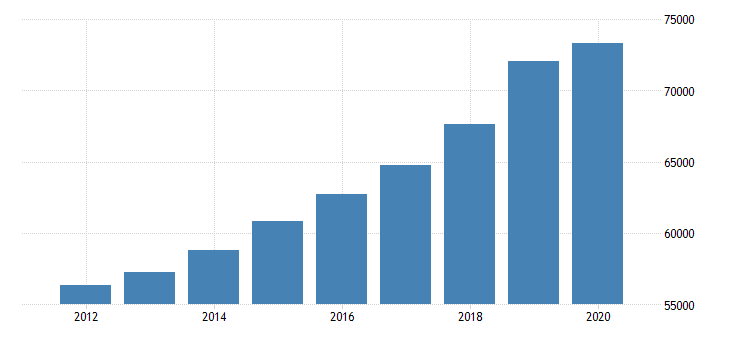 united states estimate of median household income for new york fed data