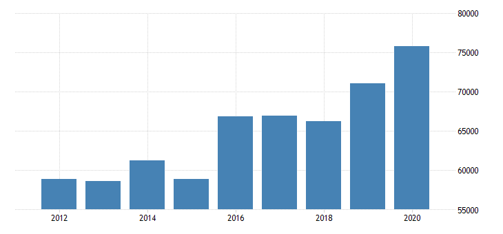 united states estimate of median household income for nicollet county mn fed data
