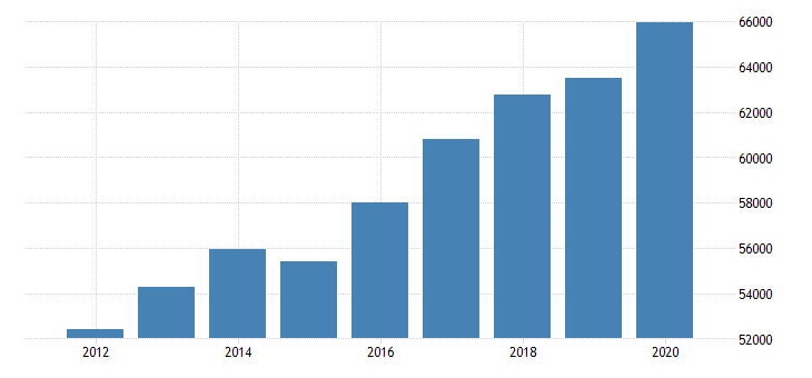 united states estimate of median household income for okaloosa county fl fed data