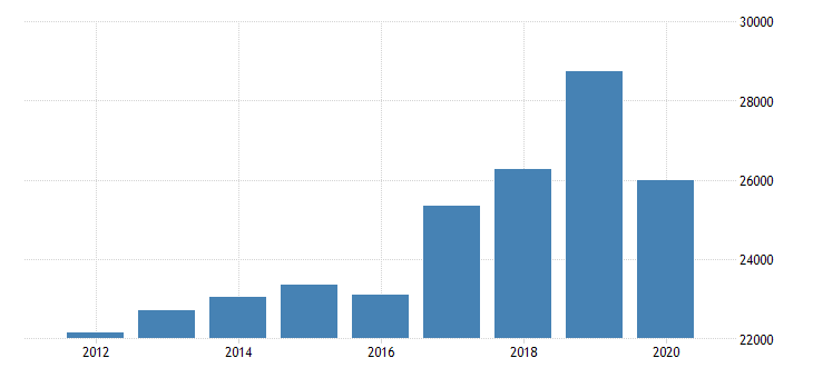 united states estimate of median household income for owsley county ky fed data