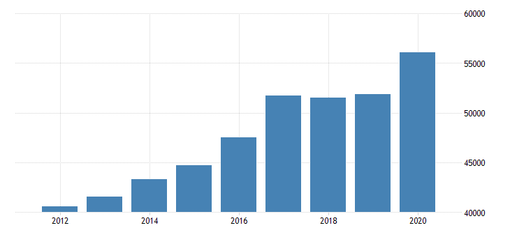 united states estimate of median household income for perry county oh fed data