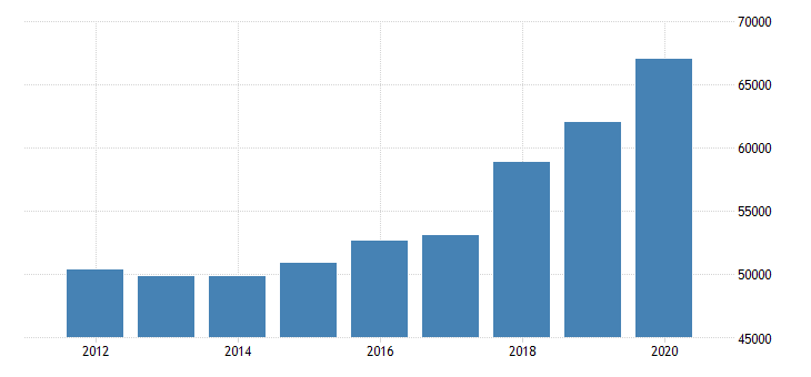united states estimate of median household income for pinal county az fed data
