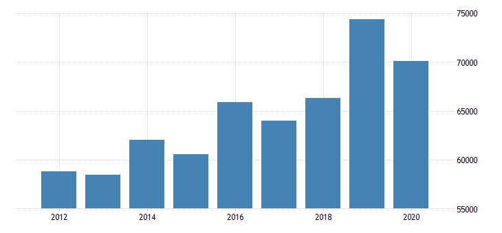 united states estimate of median household income for putnam county il fed data