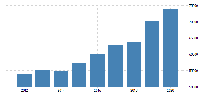 united states estimate of median household income for rhode island fed data
