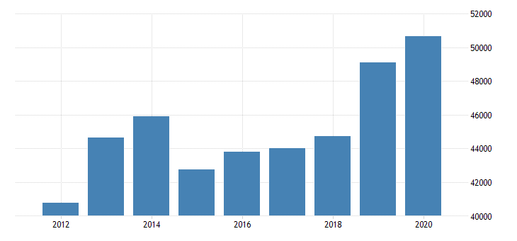 united states estimate of median household income for roberts county sd fed data
