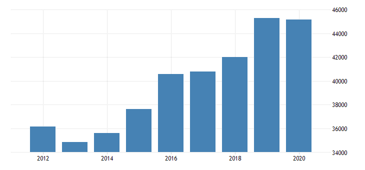 united states estimate of median household income for rolette county nd fed data
