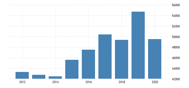 united states estimate of median household income for ross county oh fed data