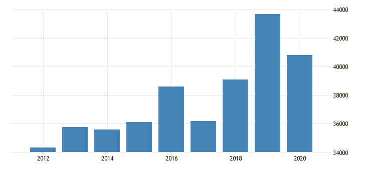 united states estimate of median household income for russell county al fed data
