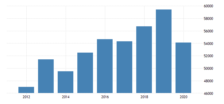 united states estimate of median household income for sac county ia fed data