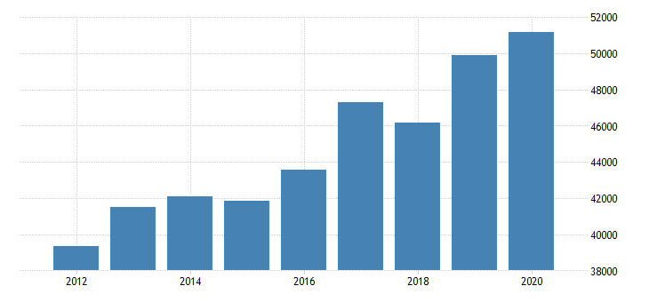 united states estimate of median household income for sanilac county mi fed data