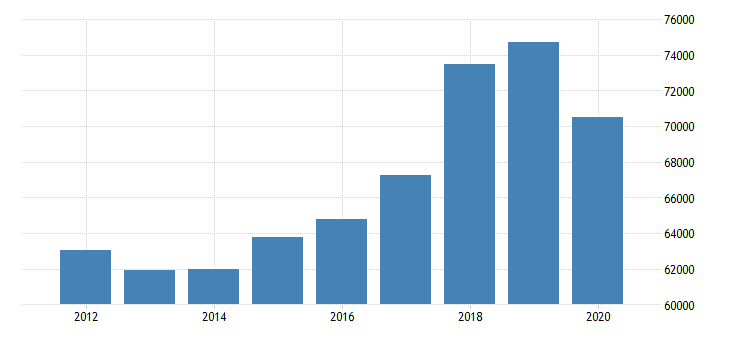 united states estimate of median household income for scott county ky fed data